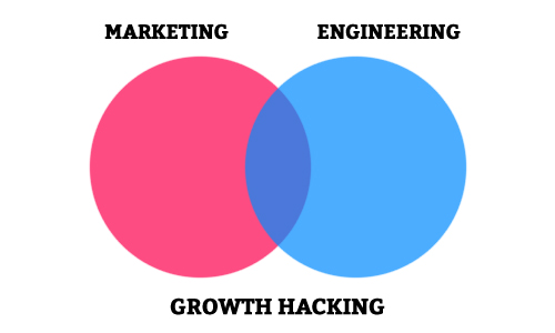 growth-hacker-definition